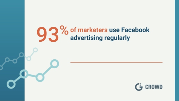 Marketers use Facebook advertising regularly
