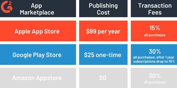 App marketplace costs-1