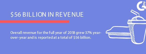 facebook revenue in 2018 more than 56 billion