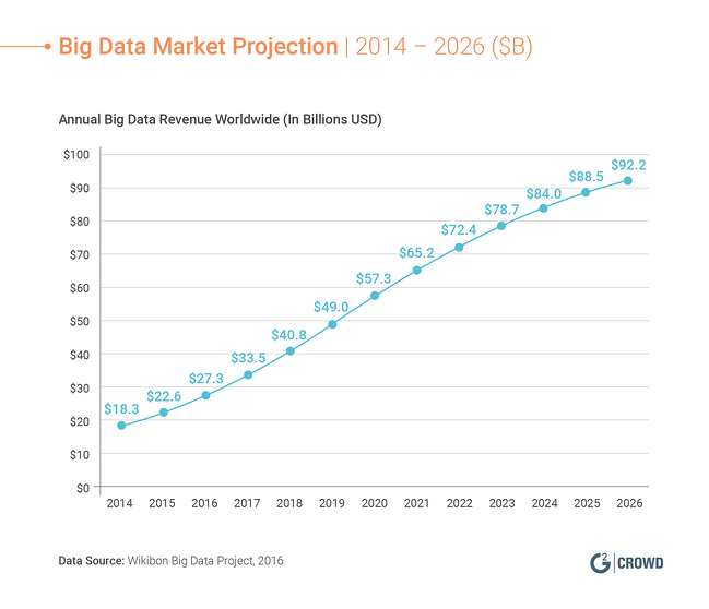Big-Data-Market-Projection