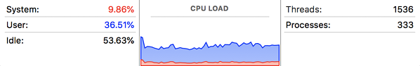 CPU-load