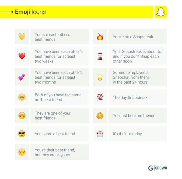 Emojis Icons Snapchat