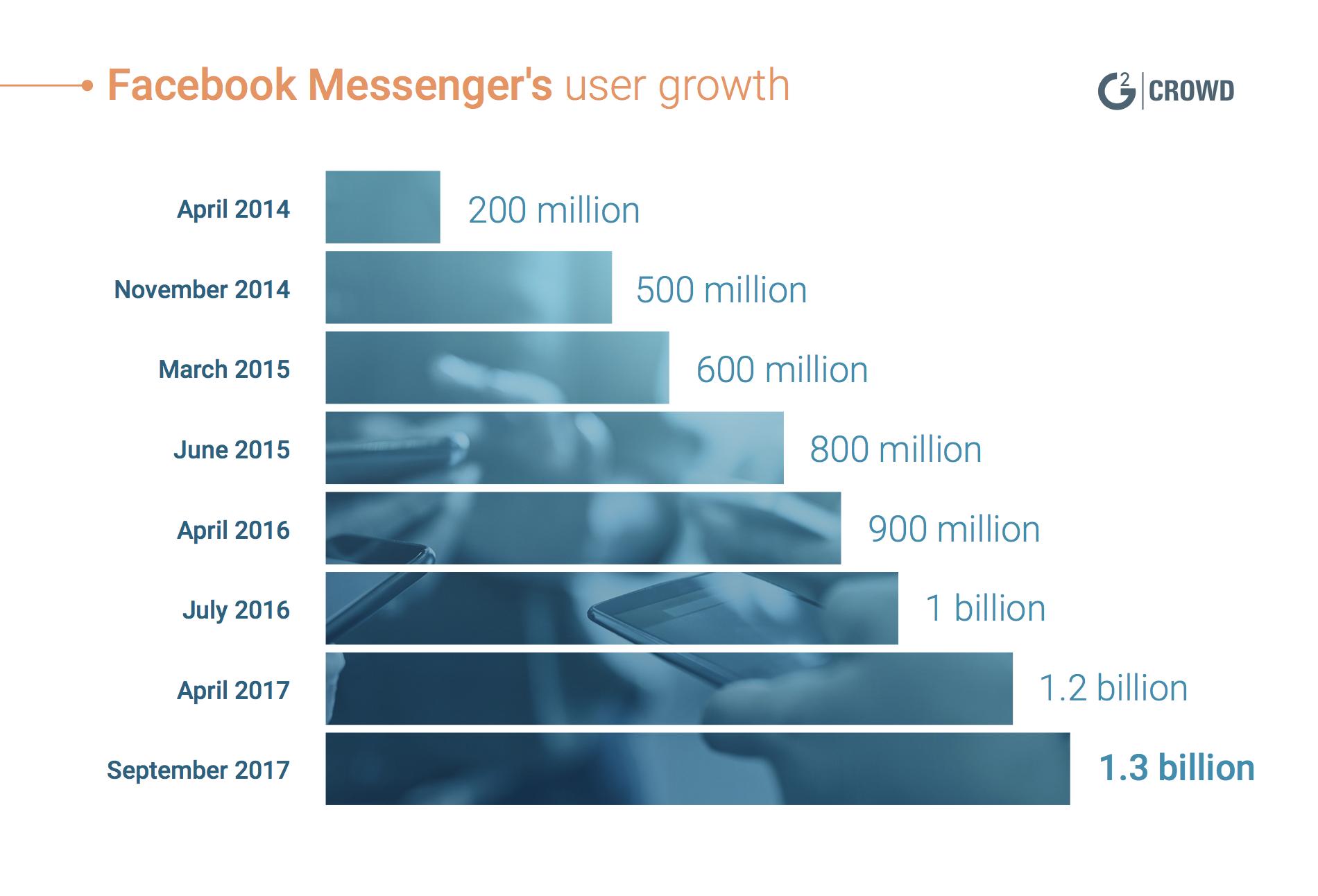 Most popular social media Facebook Messenger User Growth