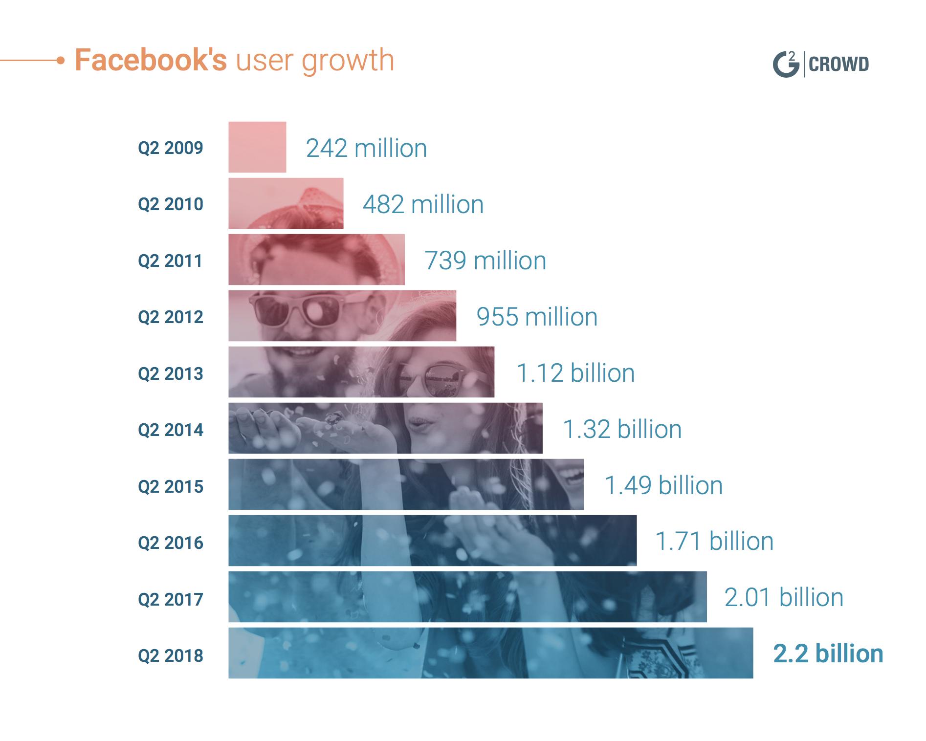 most popular social media Facebook user growth