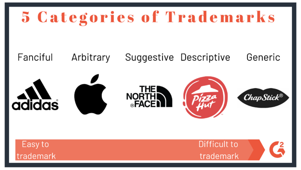 Five Trademark Categories Scale of Examples