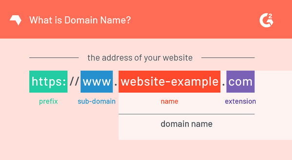 Elements of a URL