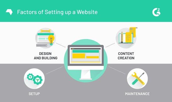 Factors of Setting up a Website