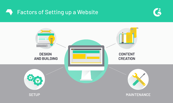 Elements of a Website Price