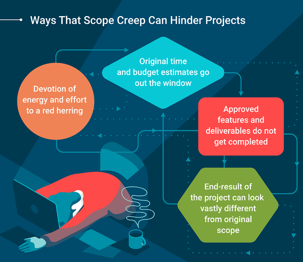scope-creep-definition