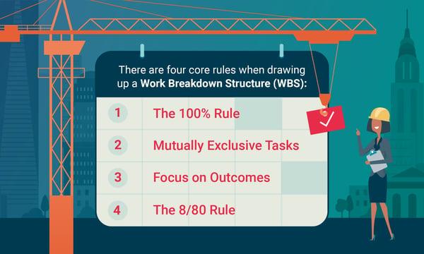 Work-Breakdown-Structure