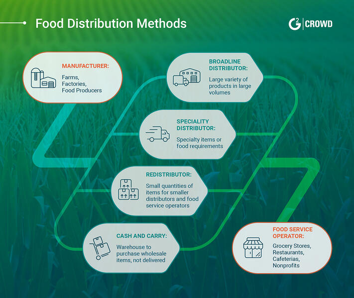 food-distribution-types