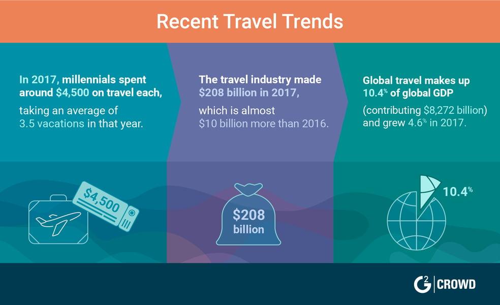 2019 hospitality trends