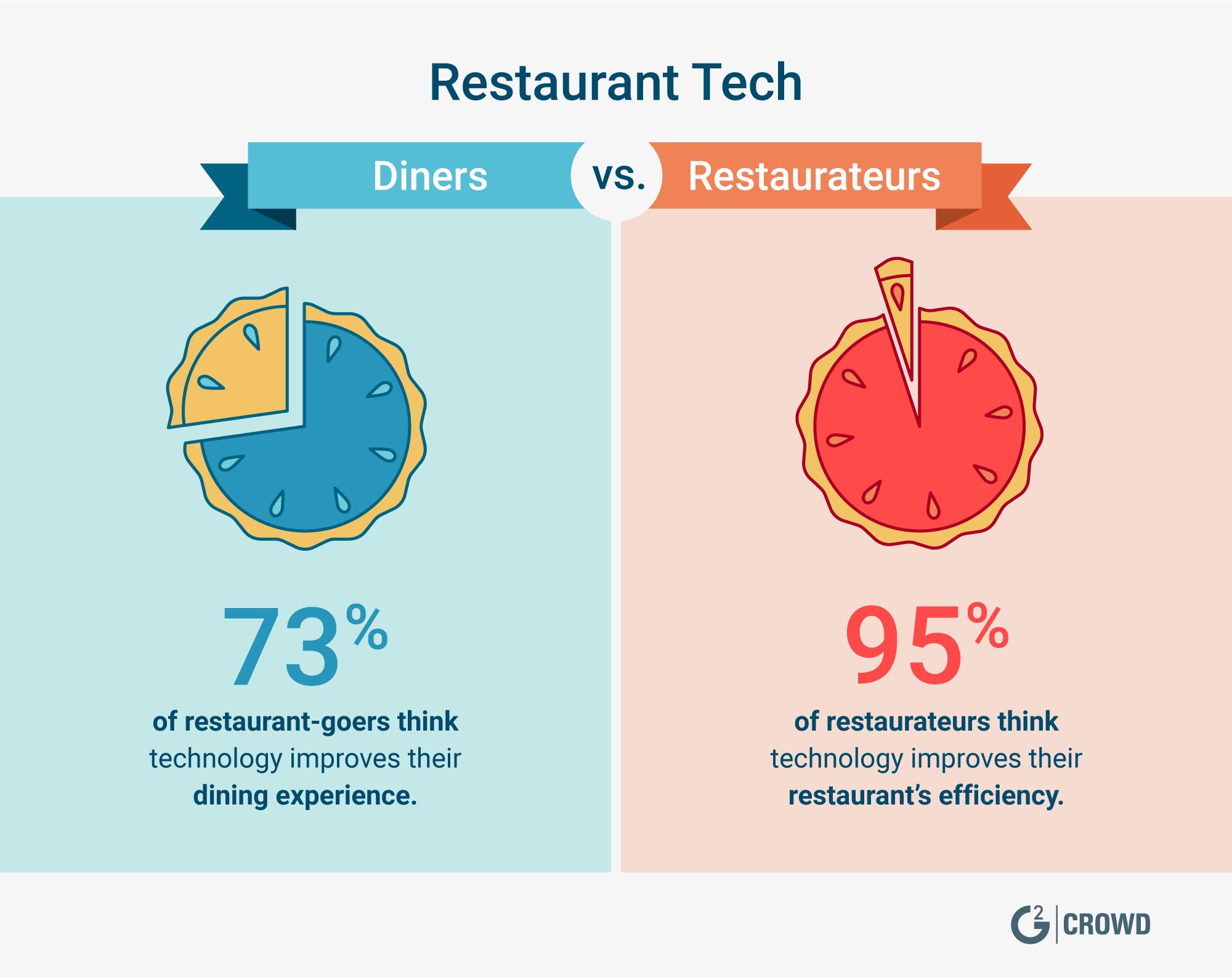 G2CR_B002_Restaurant_Tech_Blog_Diners-Vs-Restaurateurs_V2