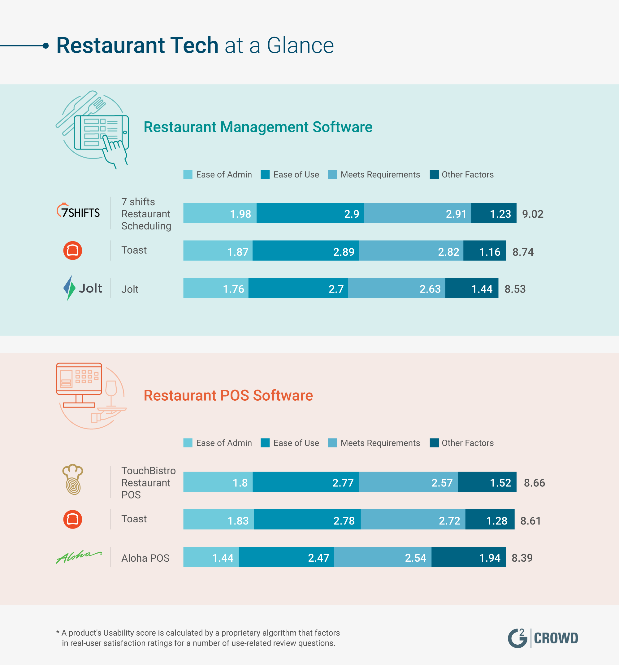 restaurant-tech