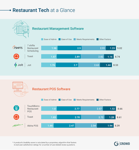mobile pos restaurant tech at a glance