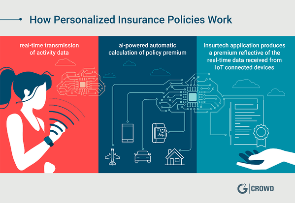 personalized-insurance-policies