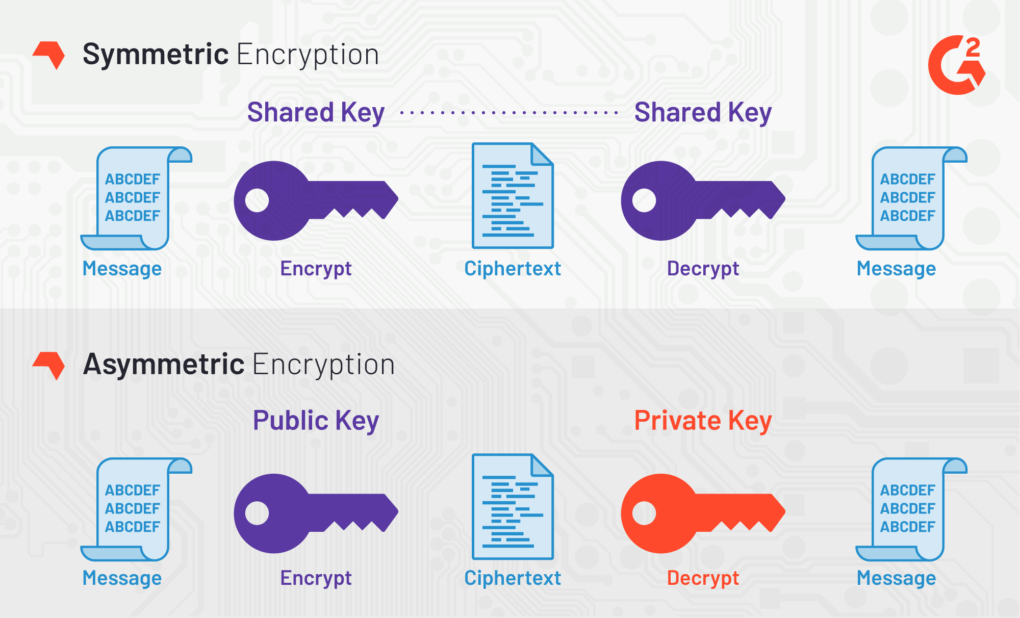 which type of key has one key for encryption and a different key for decryption