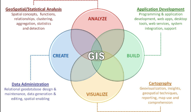 Use cases for a GIS