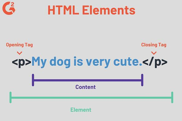 Elements of HTML Code