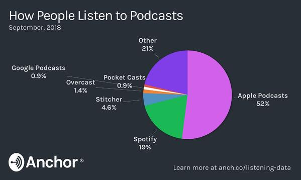 How people listen to podcasts