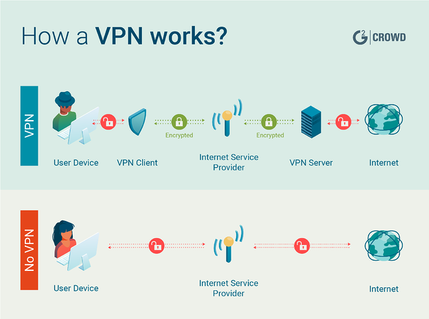 how-a-free-vpn-works