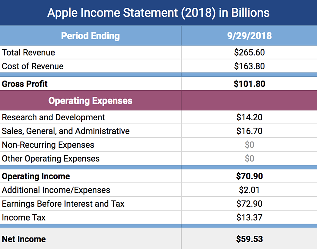 A Clear Income Statement Example Free Downloadable Template