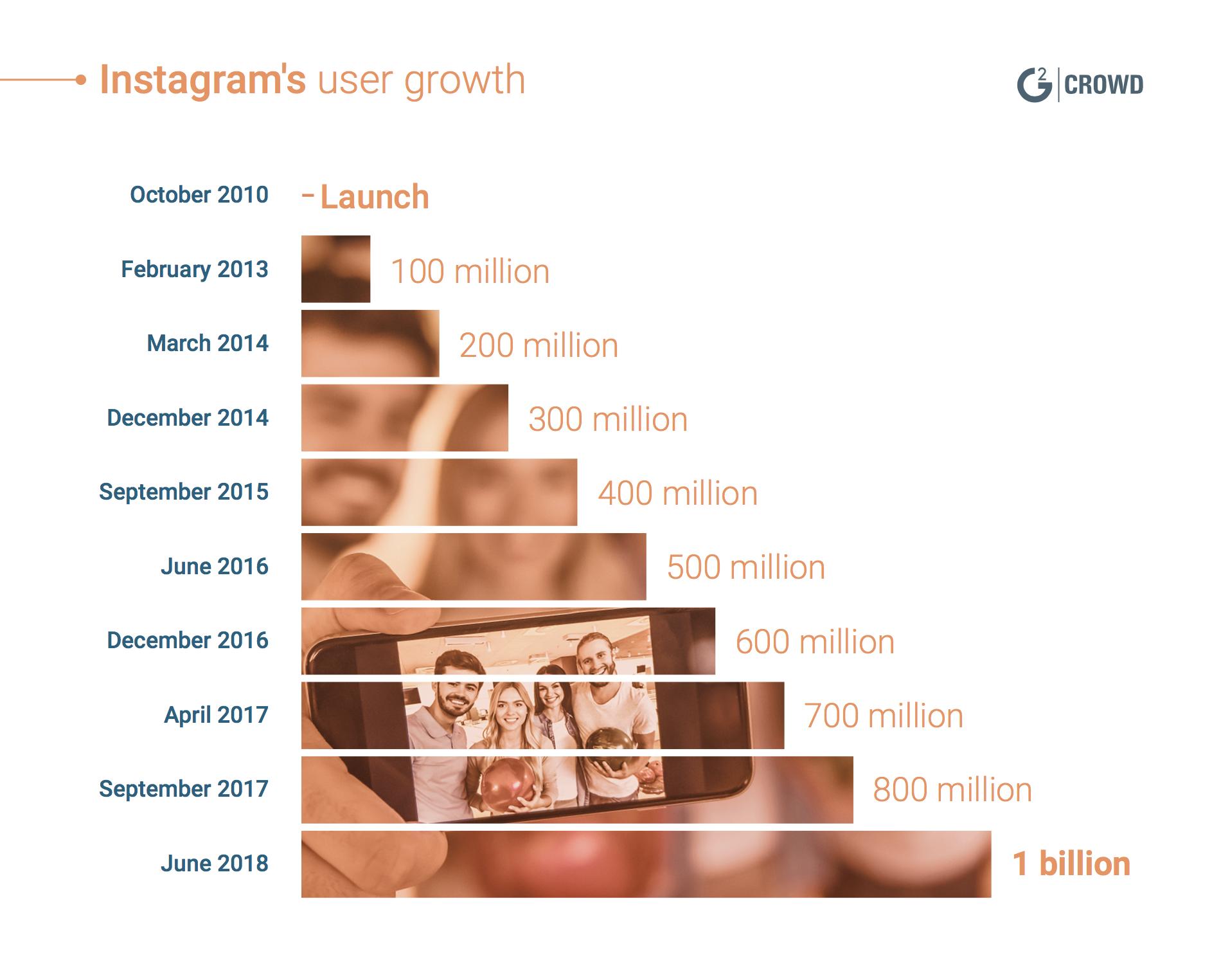Most popular social media Instagram User Growth