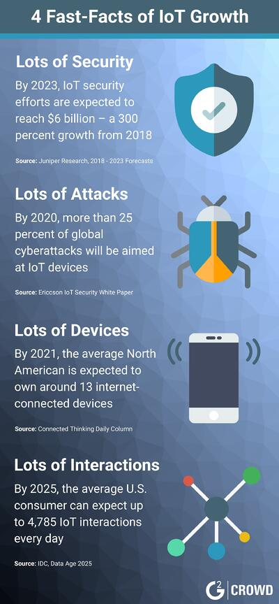 IoT-facts