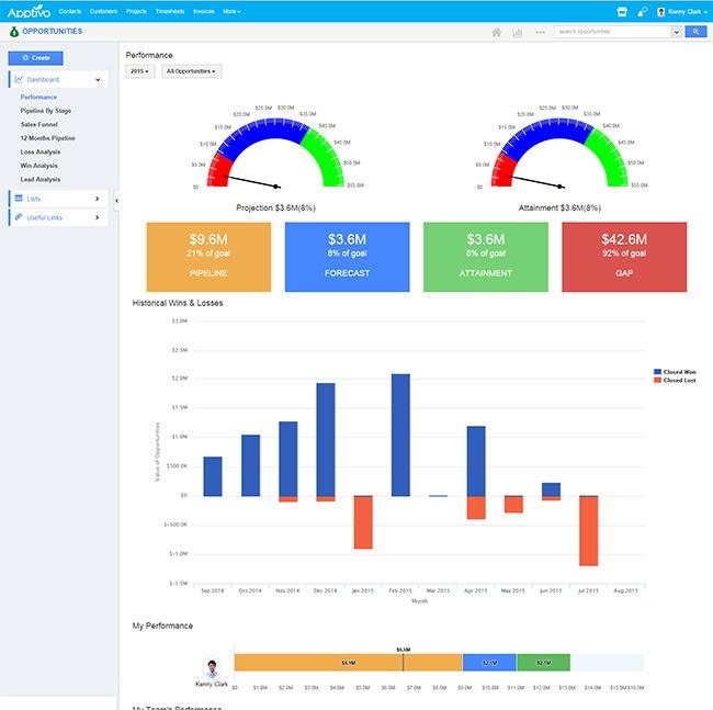 Apptivo-Free-CRM-Tools