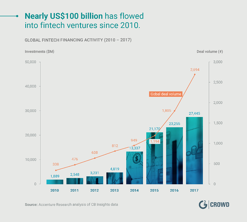 fintech-investment-2018