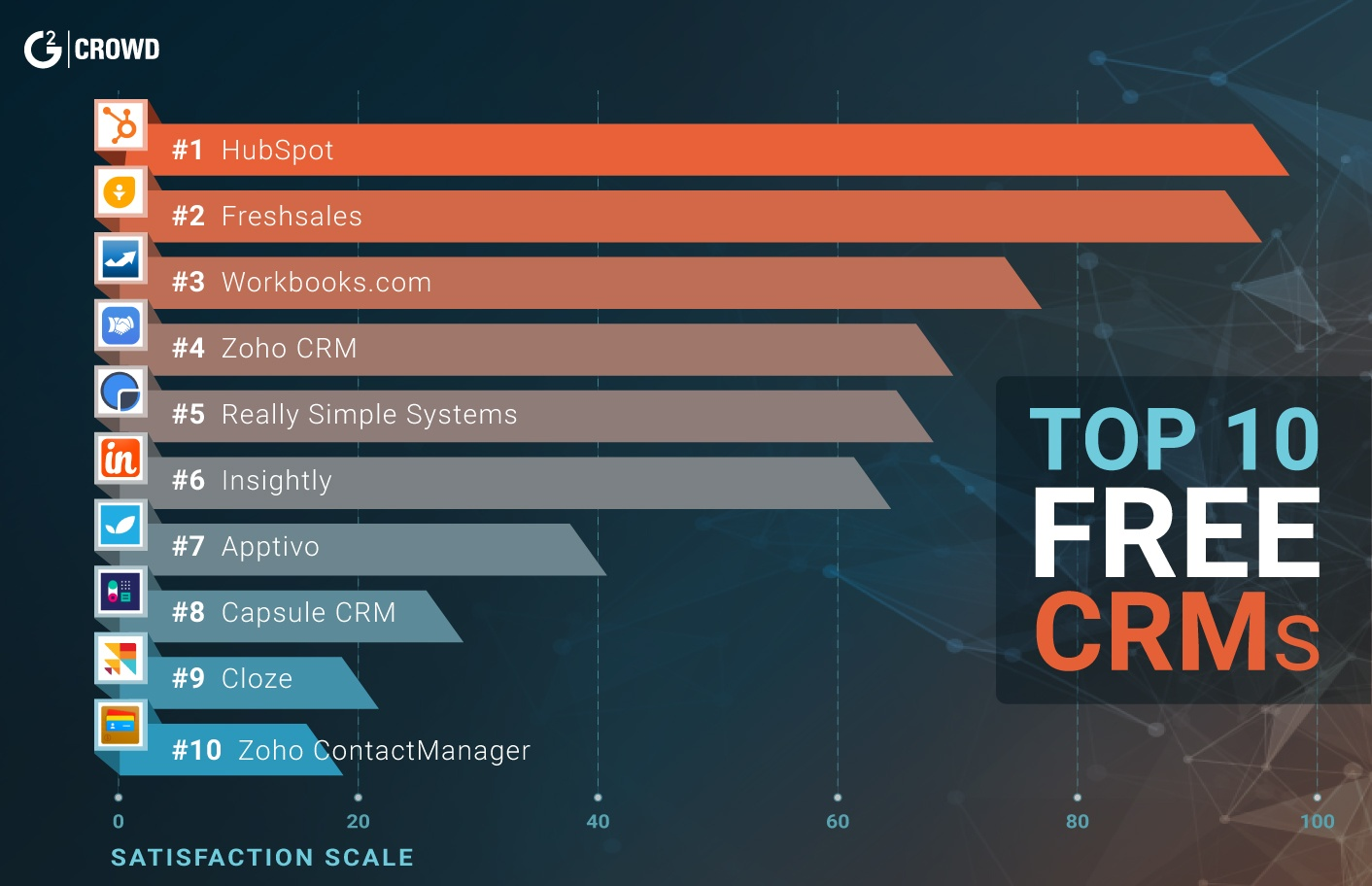 best-free-crm-software