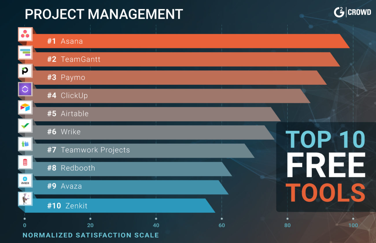 free-project-management-software