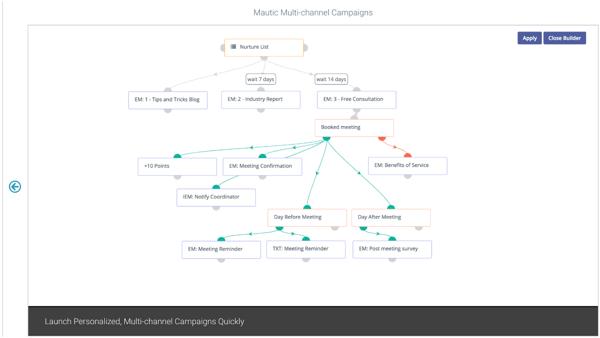 Mautic marketing automation