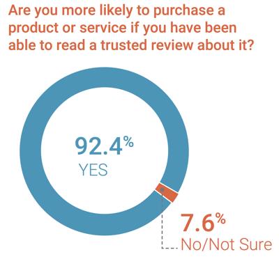 consumer-reviews