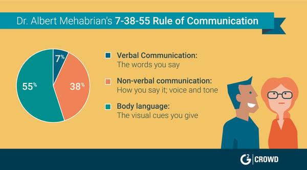 customer service communication skills
