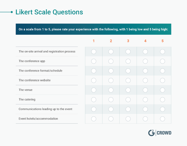 Likert Scale Post Event Survey Question