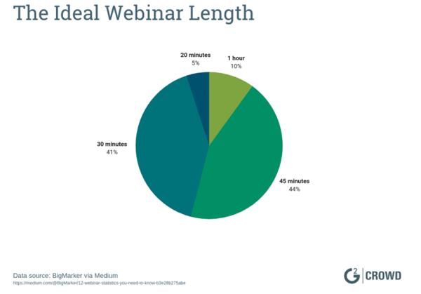 how-long-should-a-webinar-last