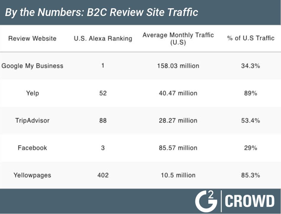 B2C-review-sites