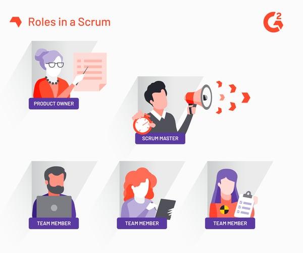 Roles in Scrum