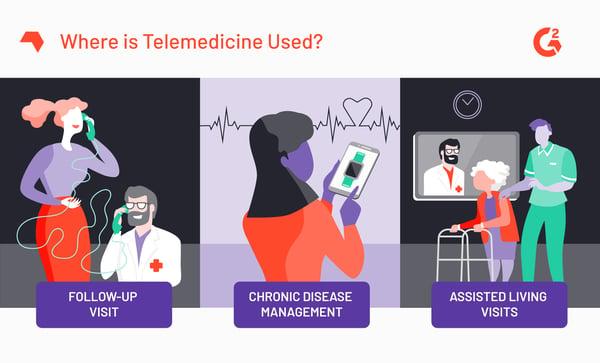 Examples of Telemedicine
