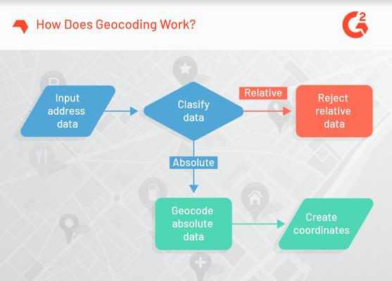 How Does Geocoding Work