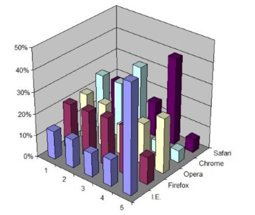 3d-bar-chart