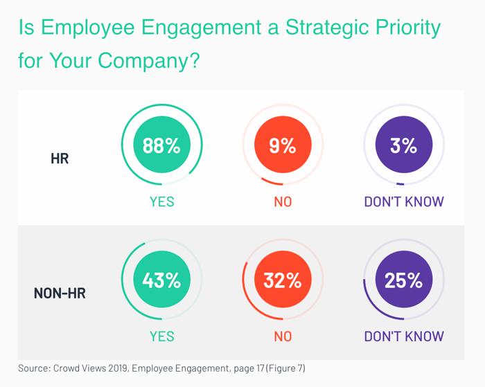 employee-engagement-stats