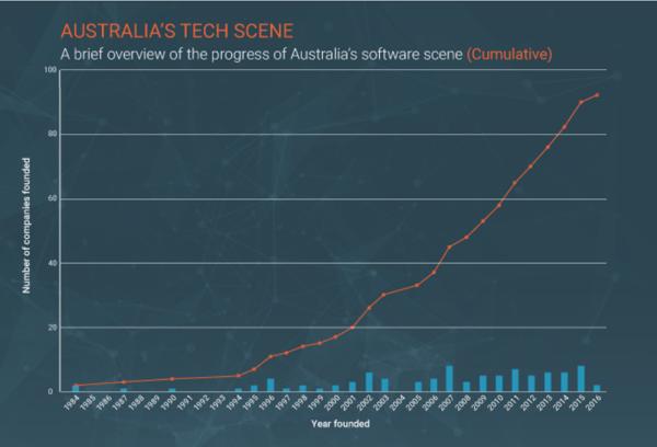 australian-tech-companies