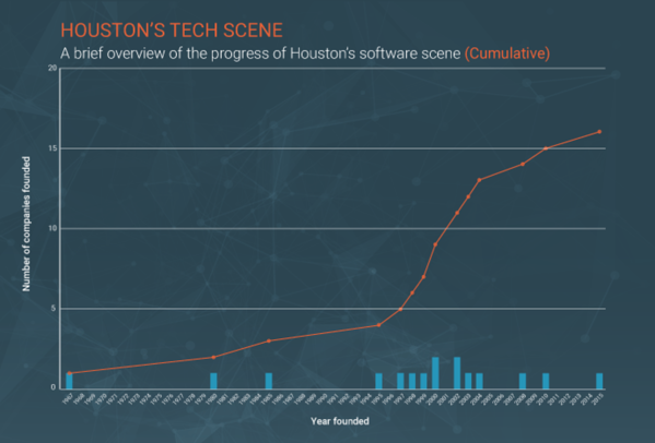 houston tech companies