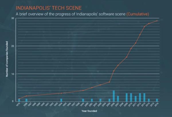 indy-tech-companies