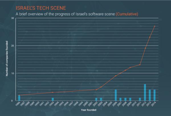 israel-tech-companies