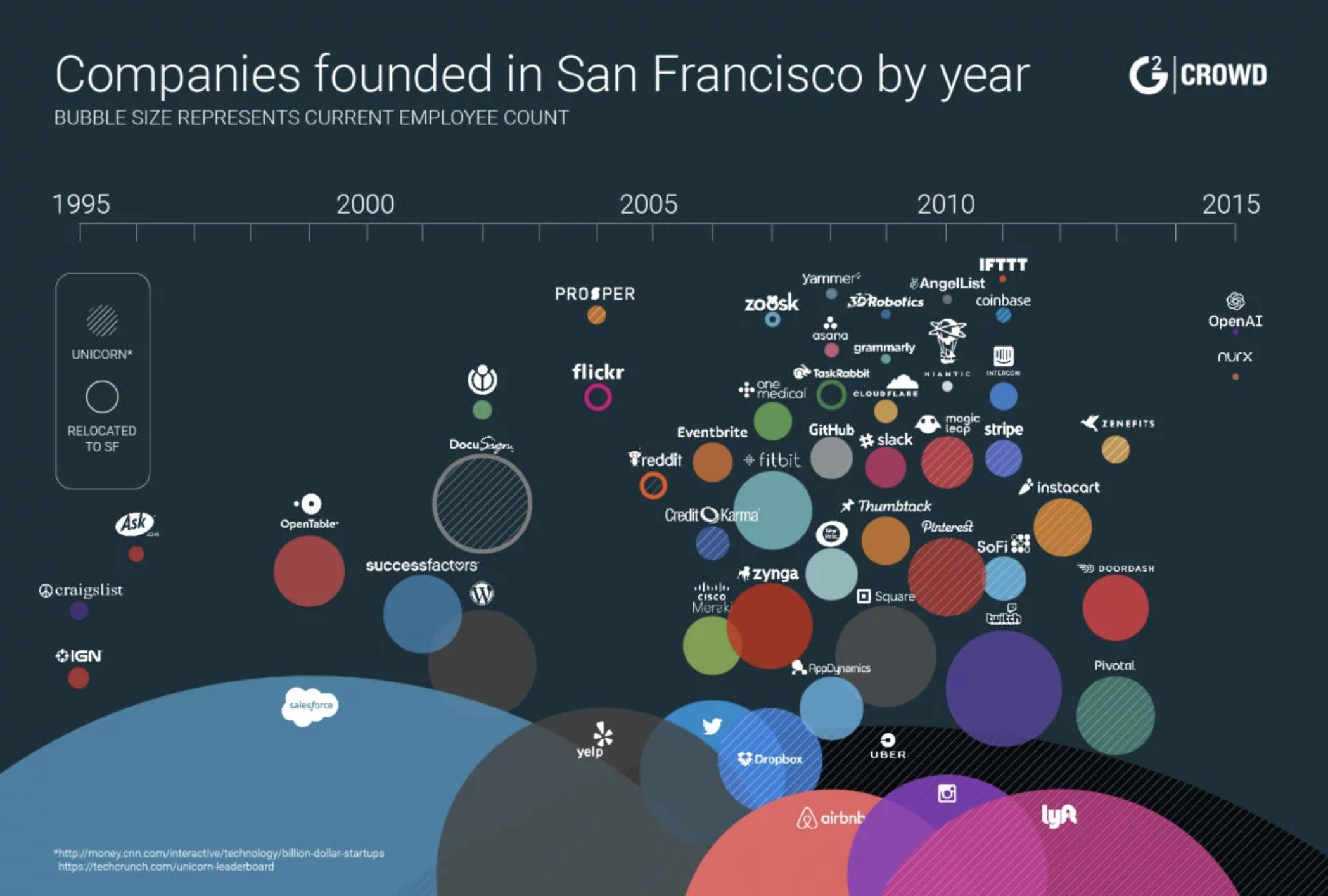 sf-tech-companies