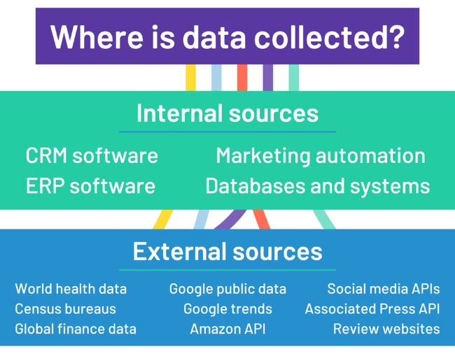 where is data collected