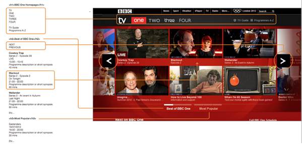 HTML markup breakdown